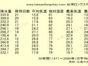 台湾の天気・気候(気温・降水量) 基隆&九分編